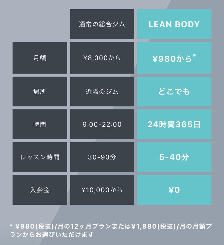 LEAN BODY(リーンボディ)の料金システム